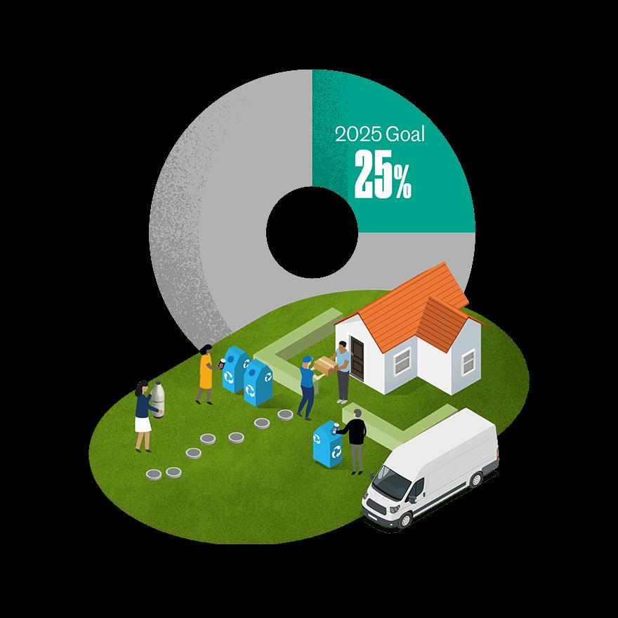 Nachhaltigkeitsbericht Verpackung